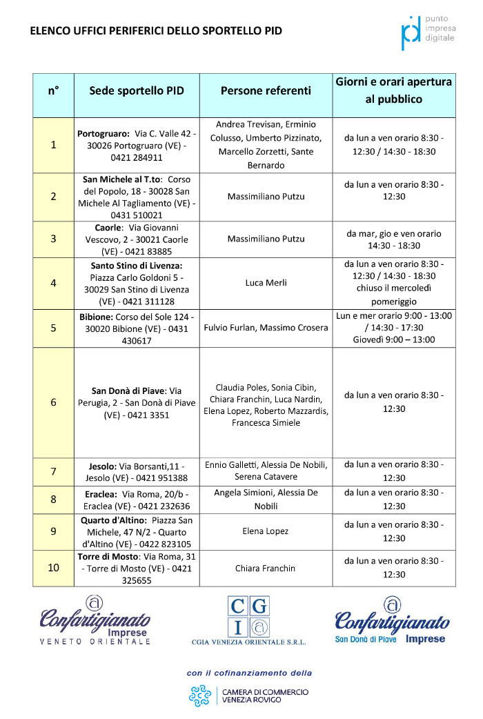 Lista sedi sportello PID